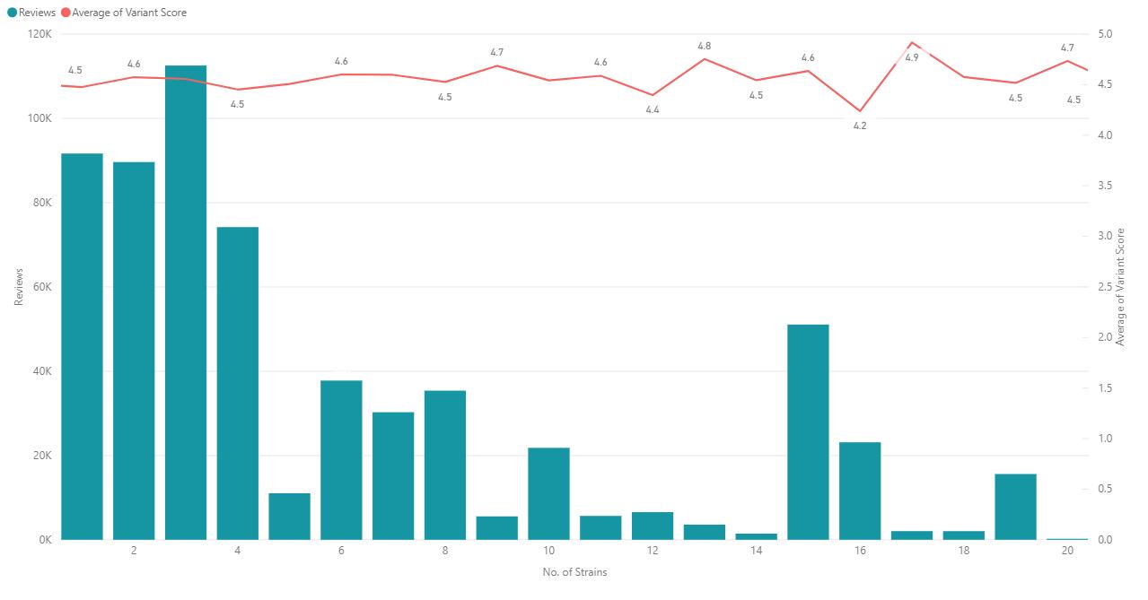 Number of strain vs revews and average score