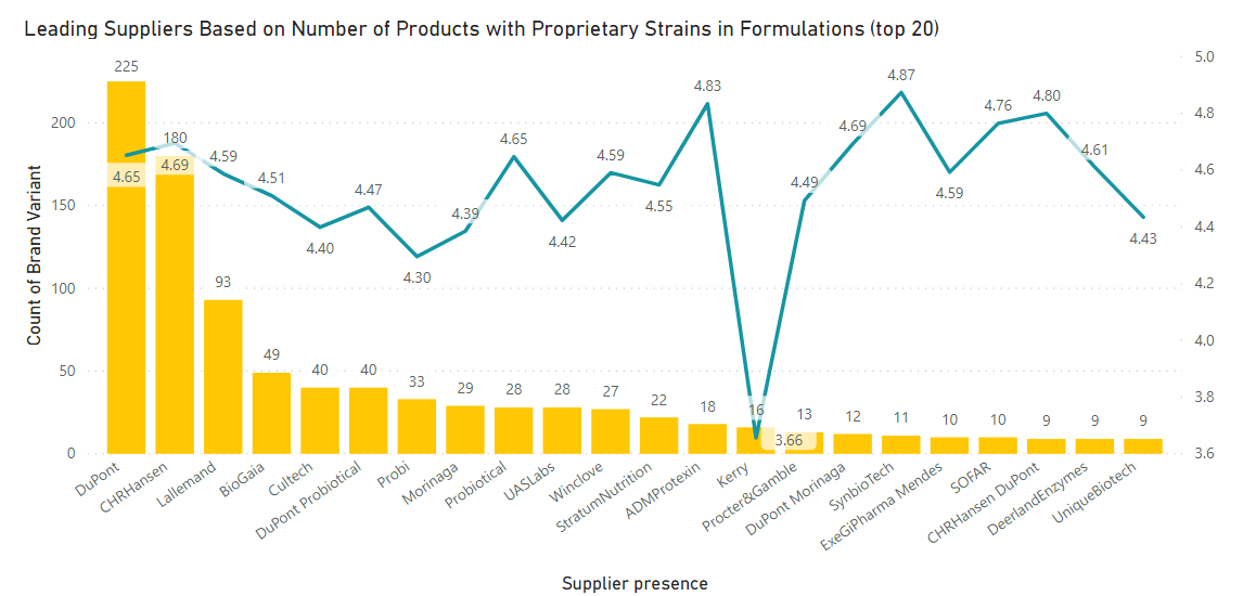 Products and average reviews score by probiotics suppliers