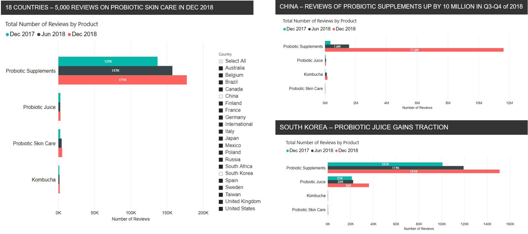 Consumer engagement probiotics