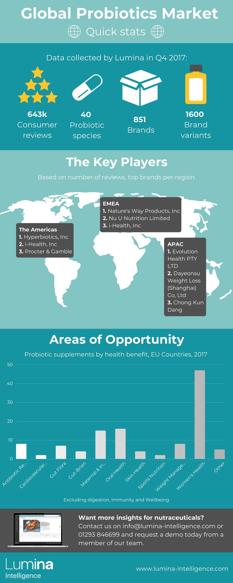 Global probiotics market infographic