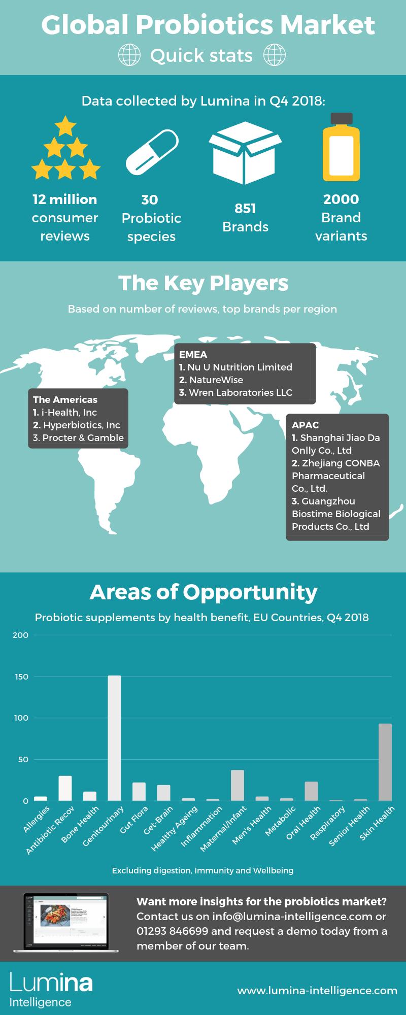 Probiotics Marketing Infographic Lumina Intelligence