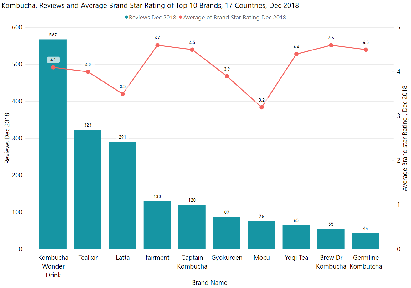 Kombucha, Reviews and Average Brand Star Rating of Top 10 Brands, 17 Countries, Dec 2018