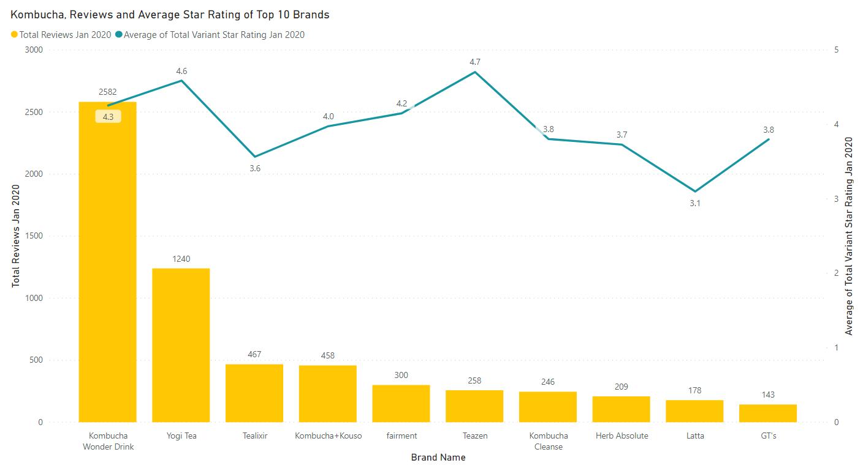 Kombucha top 10 brands rating and reviews