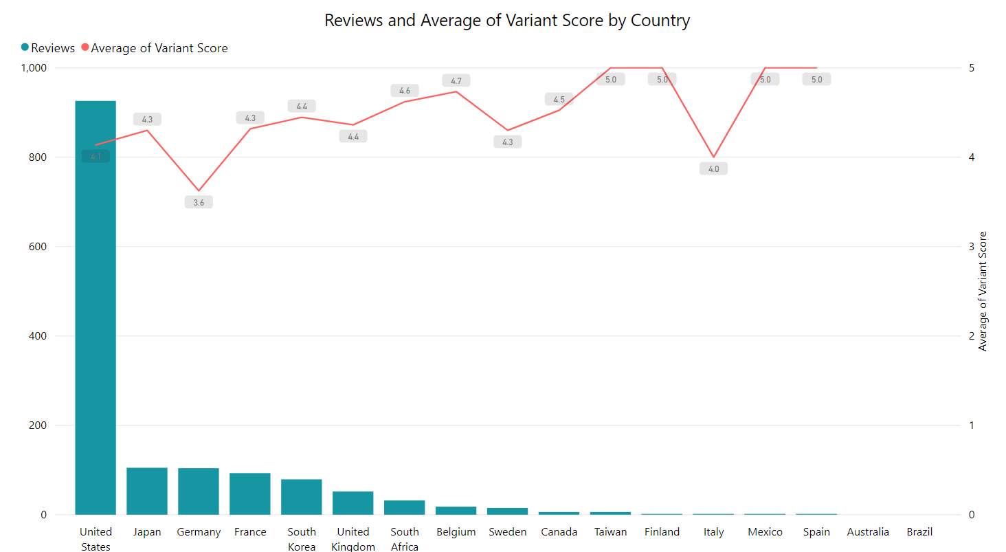 Number of reviews and avg score excluding china