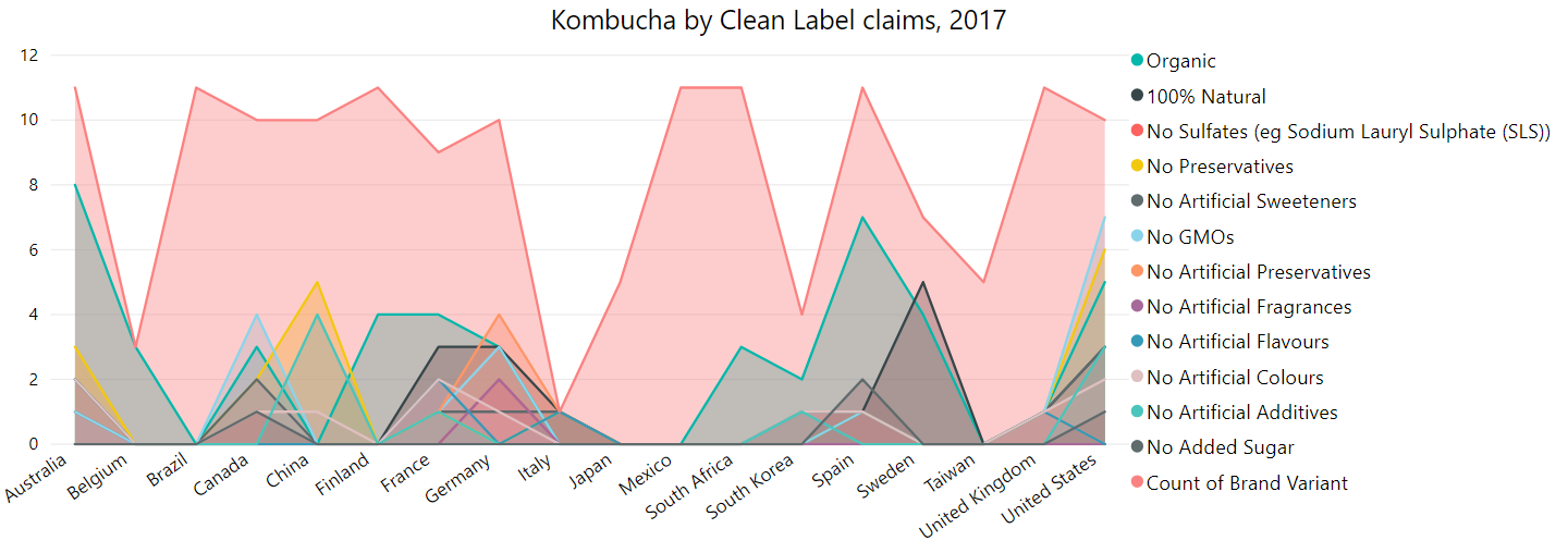Kombucha by Clean Label Claims, 2017