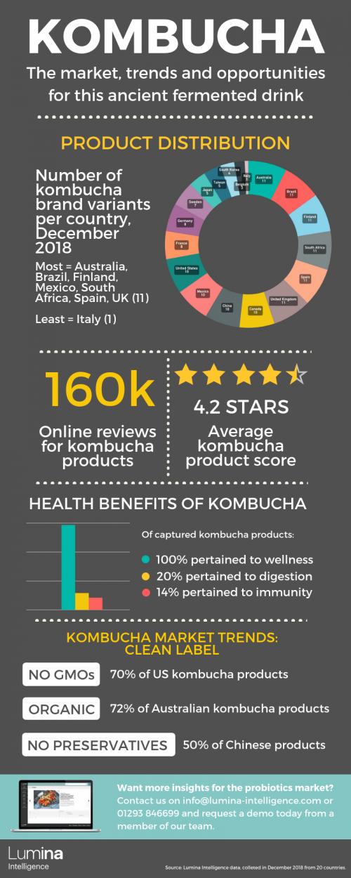 Kombucha Market Infographic 2019
