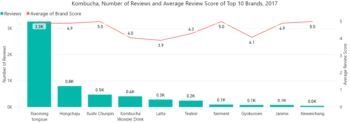 Top 10 brands by reviews and avg score