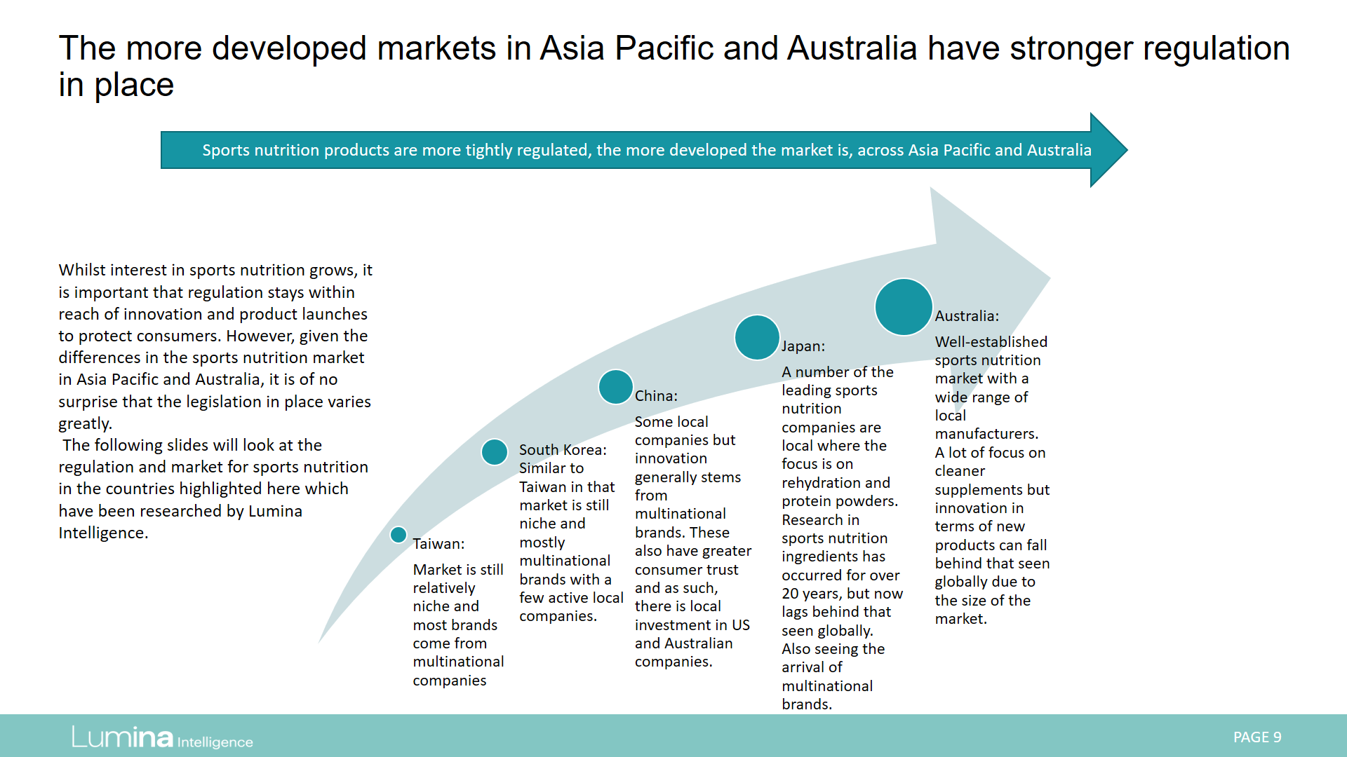 Report Preview APAC regulation