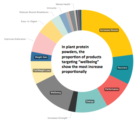 Plant protein powders health claims