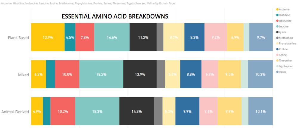 Essential amino acid breakdowns