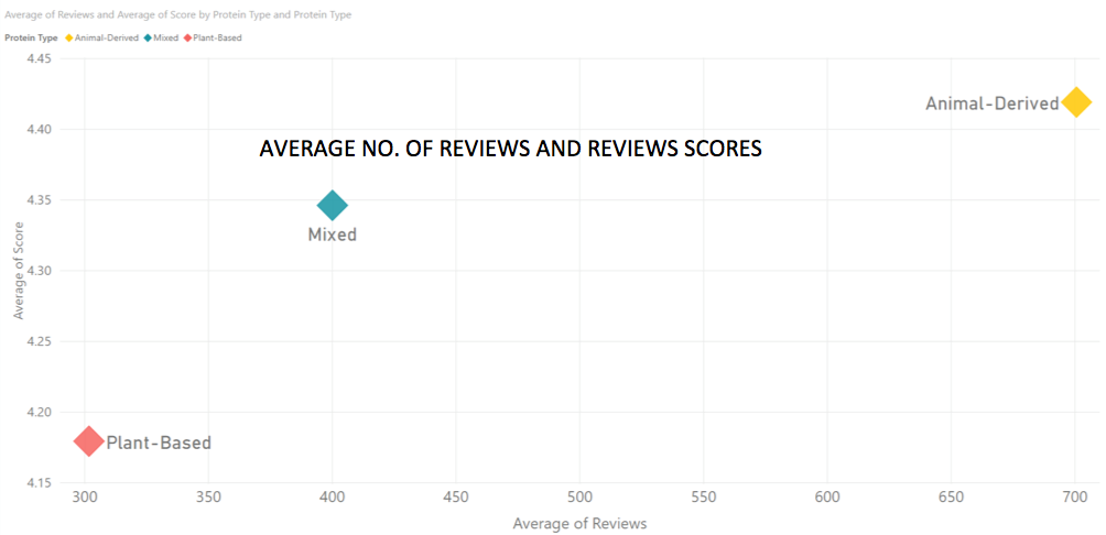Average number of reviews and scores