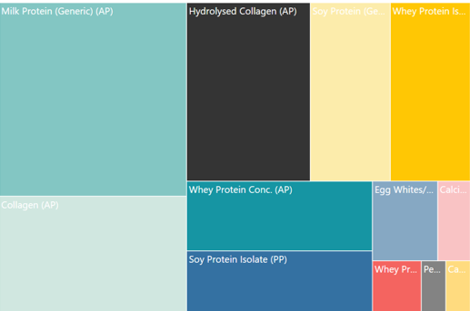 Protein sources germany