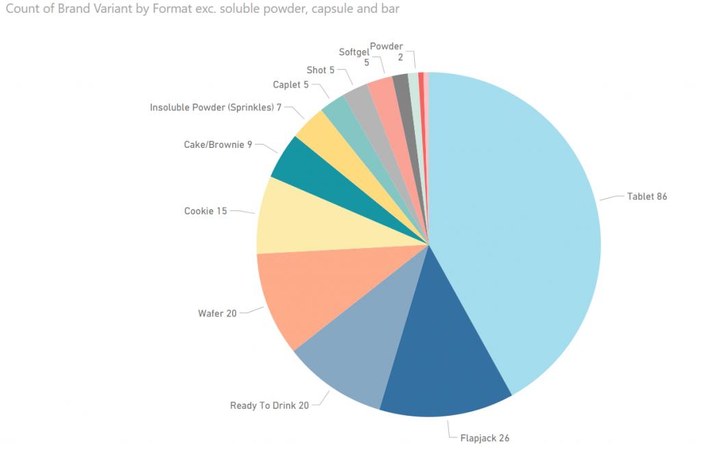 Sports Nutrition Market: Size trends and analysis Lumina Intelligence