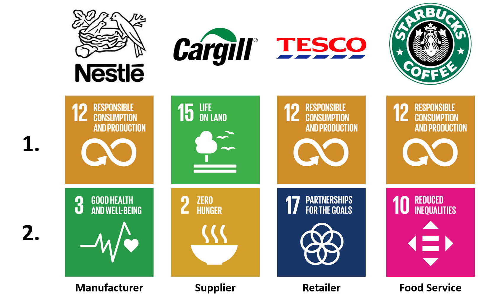 Companies - top SDGs