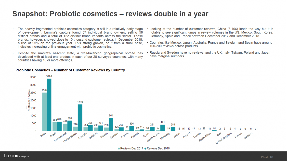 Skinbiotics report preview slide