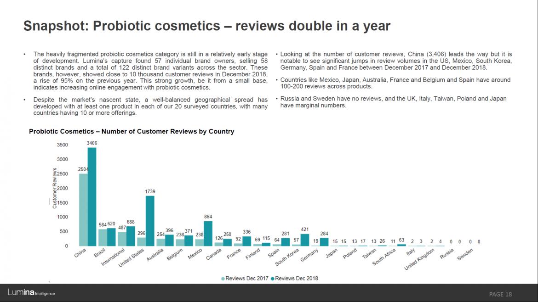 Skinbiotics report preview slide