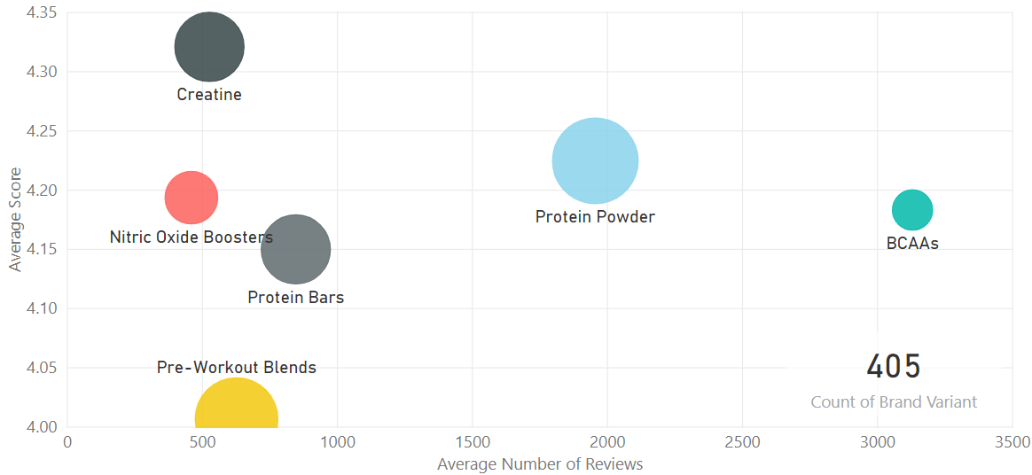 Sports Nutrition - Average number of reviews and average score by product type, US