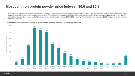 Protein pricing preview slide