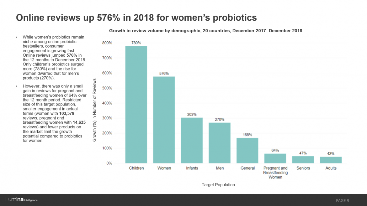 Probiotics womens health preview slide
