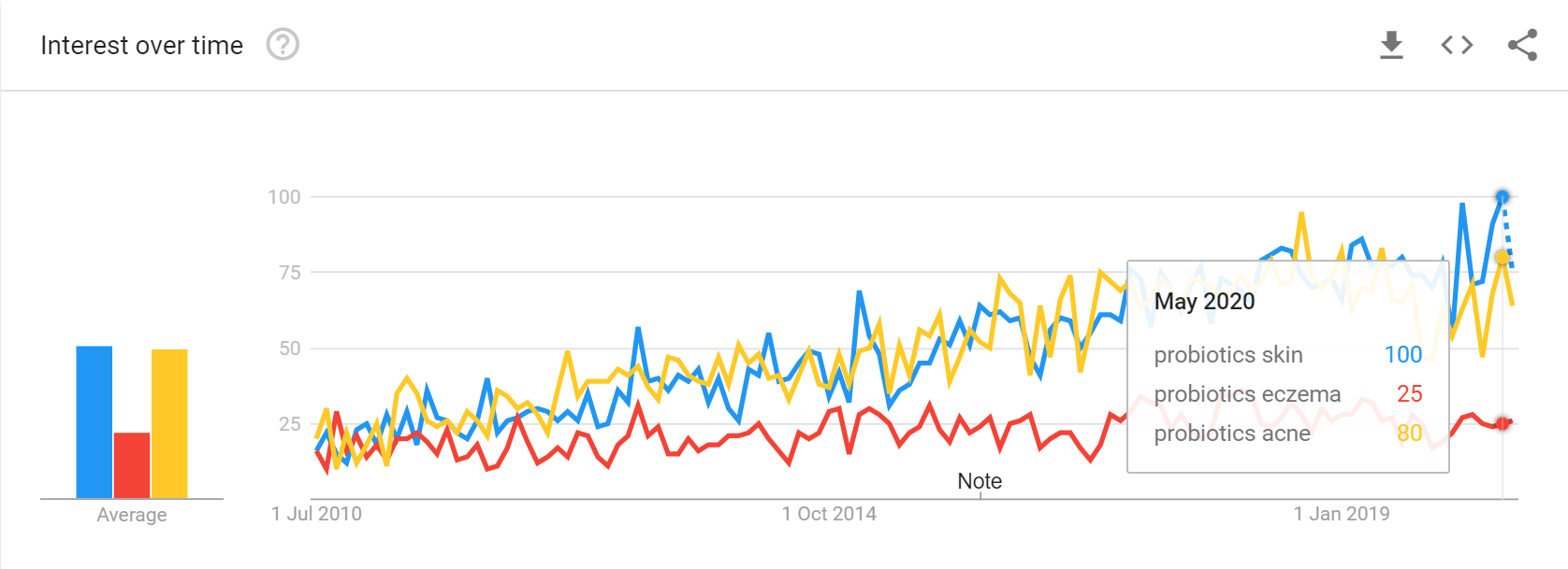 Google Trends Last 10 Years