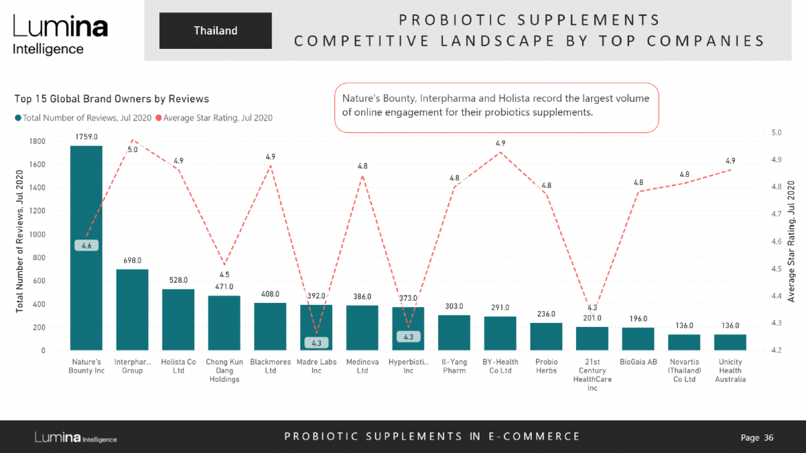 Probiotics in Thailand report