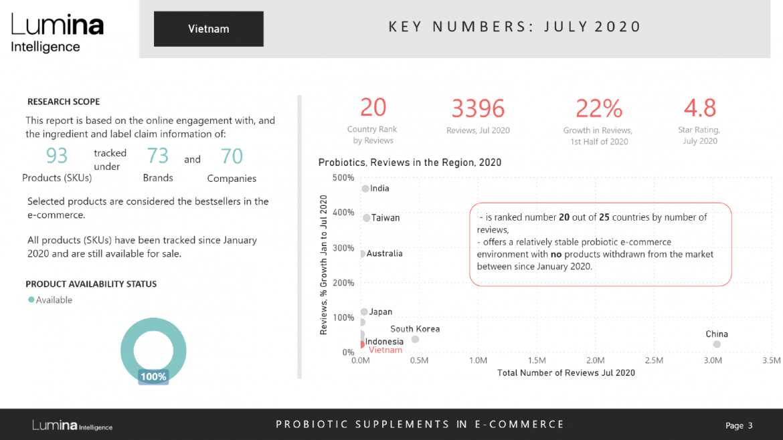 Vietnam probiotics country report