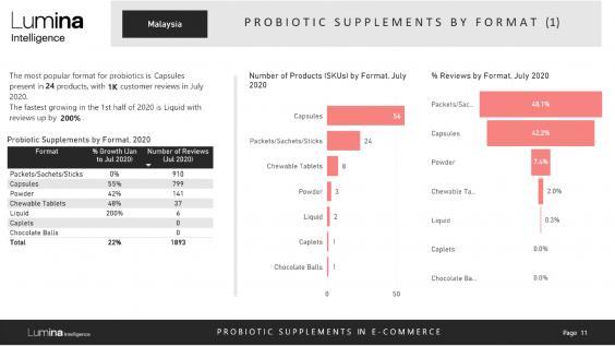 Probiotics in Malaysia report