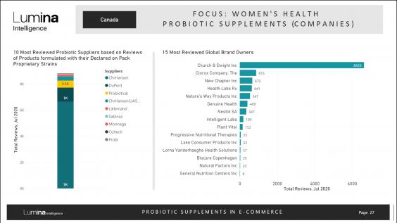 Probiotics in Canada Report previewslide