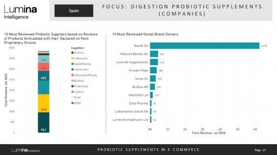 Spain probiotics report preview slide