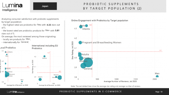 Japan probiotics report preview slide