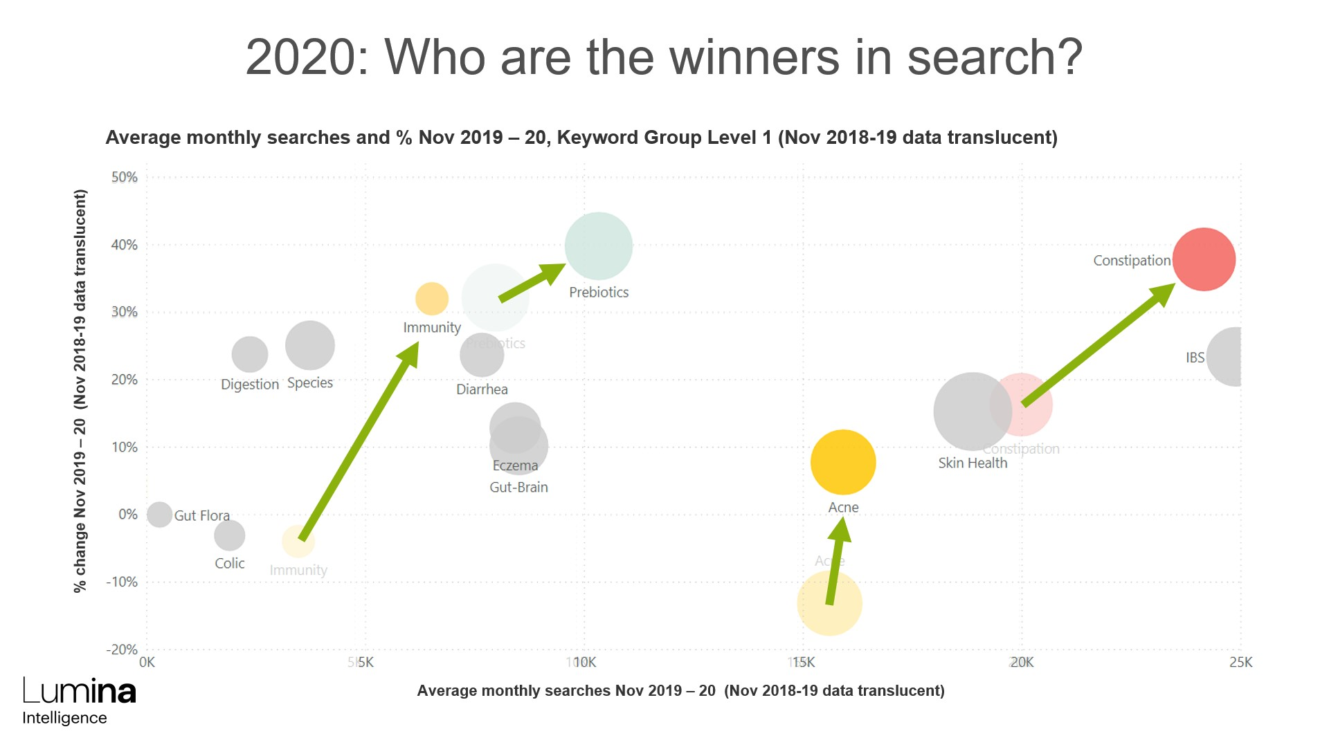 Winners in search 2020 probiotics