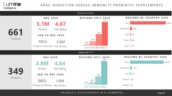 Immunity and digestion probiotics report Asia