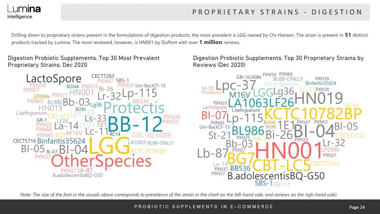 Immunity and digestion probiotics report strains